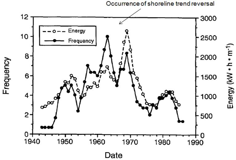 Changes in storm frequency and intensity for the VCR LTER site - 1940-1990