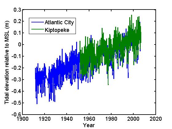 Sea level trends at nearby stations